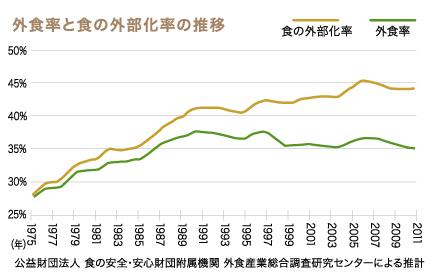 外食率と食の外部化率の推移